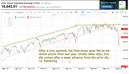 """a second chance to reallocate as the market struggles. Notice the more frequent """"red"""" or selling days"""