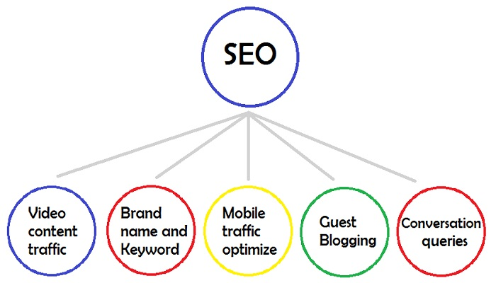 5 Cool Trends Your SEO Expert Must Apply
