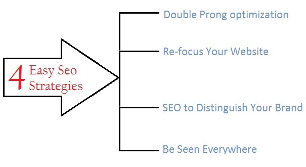 4 Foolproof but Easy Strategies Every SEO Expert Must Use