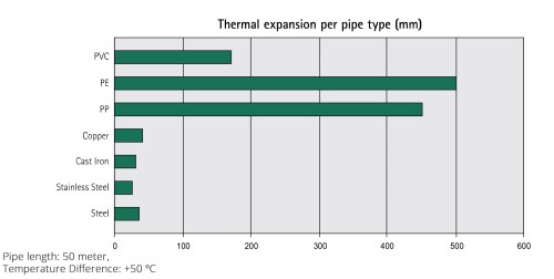 small resolution of steel pipe thermal expansion