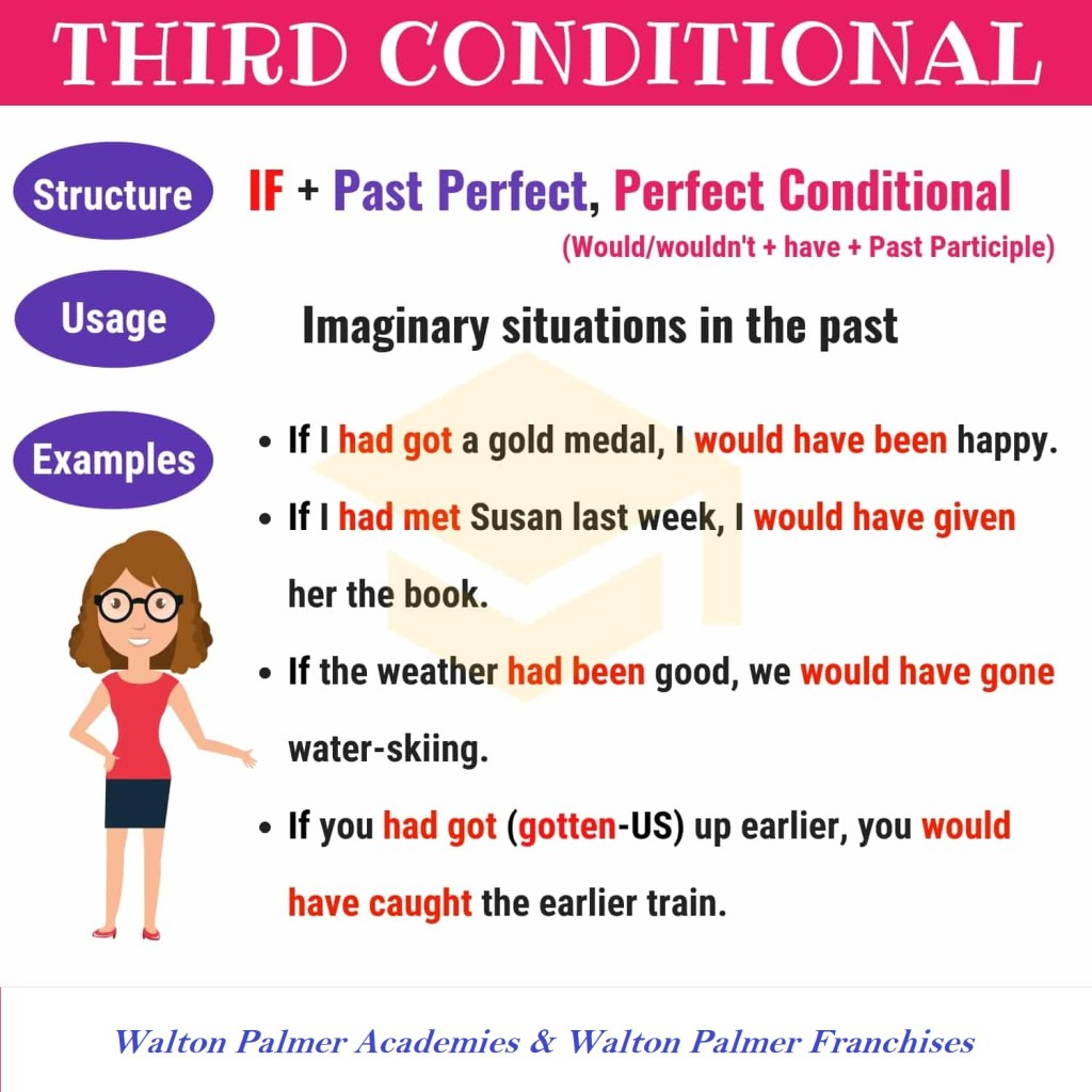 The Third Conditional