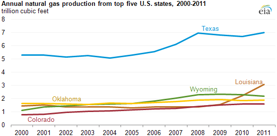 Top5NatGasProdStates
