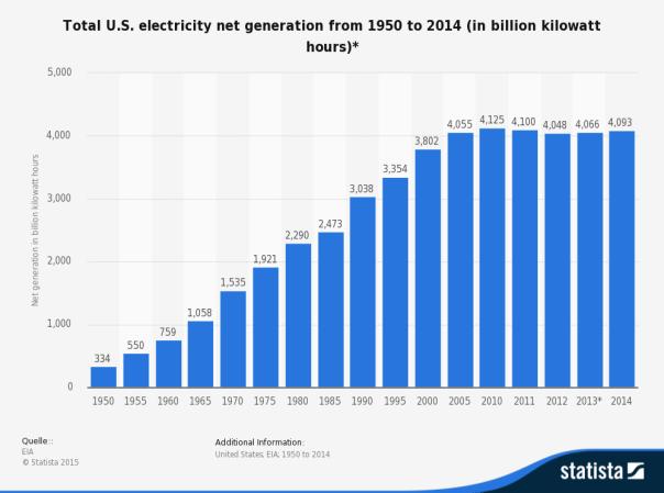 USElectricGeneration