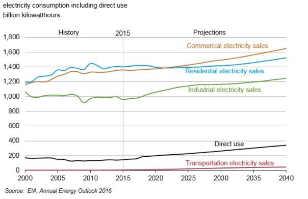 EIAAEO2016Electricity copy