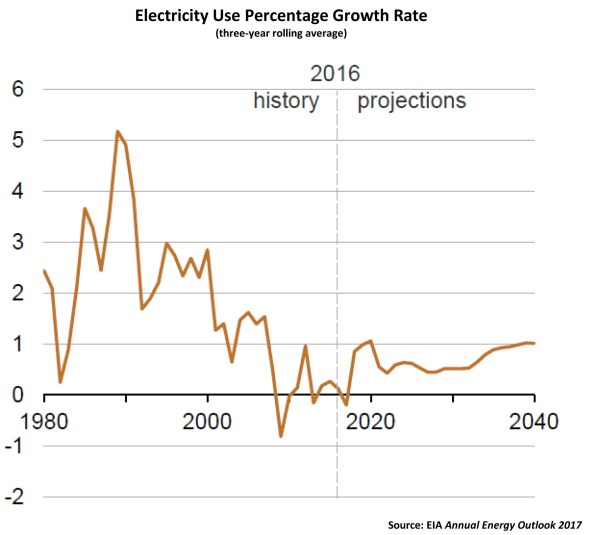electricity-use-percentage-growth-rate