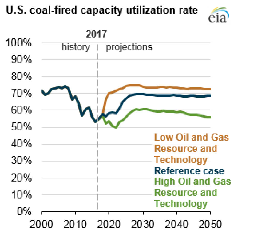 EIA Is Damaging Its Analytical Reputation With Coal