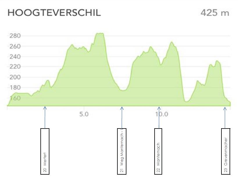 GR5 hoogteverschillen 20 Mertert - 23 Grevenmacher