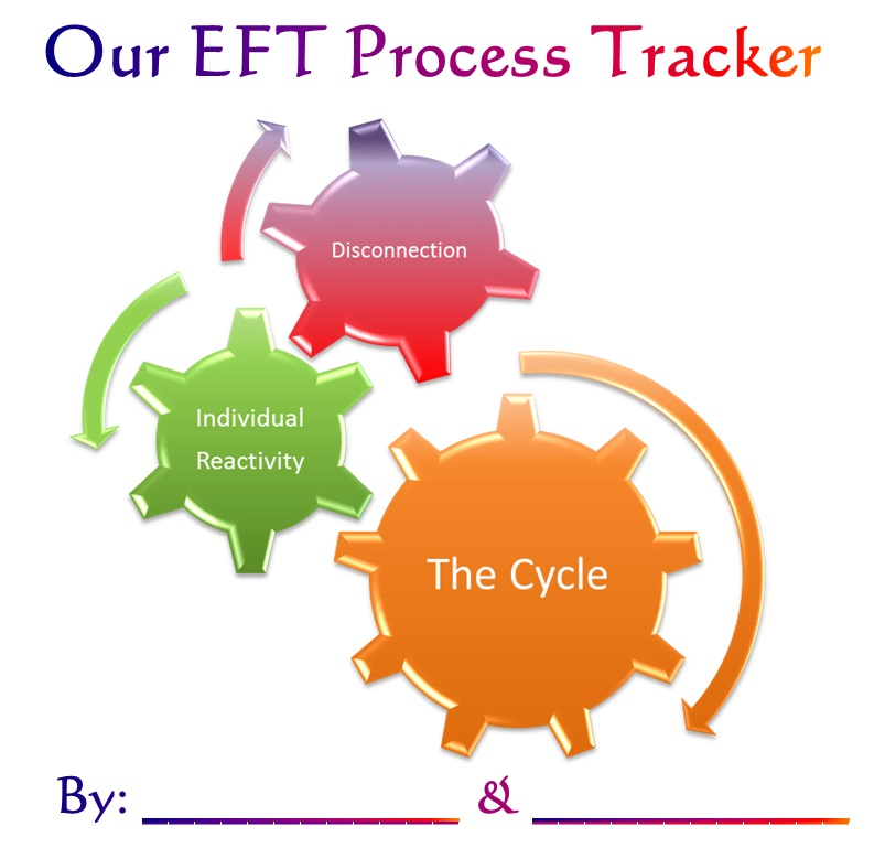 this 28 page process tracking journal is designed for couples to complete throughout their journey in emotionally focused couples therapy eft