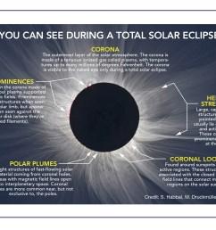 Area schools plan for Solar Eclipse 2017 [ 1591 x 2413 Pixel ]