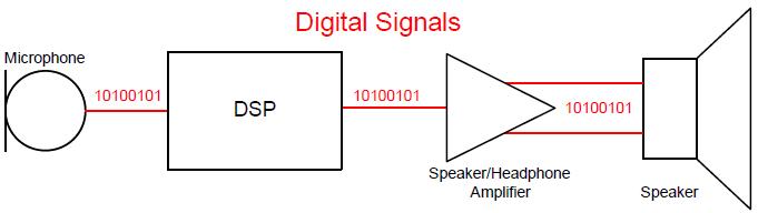 數字音頻接口 - IT閱讀