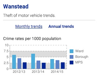 wansteadmotorcrime