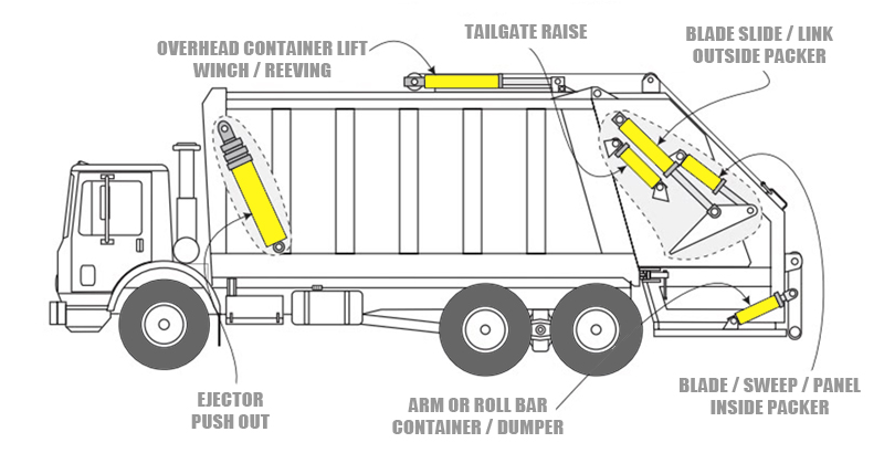 Hydraulic Cylinders for Refuse Trucks