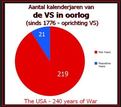 De VS in oorlog kalenderjaren