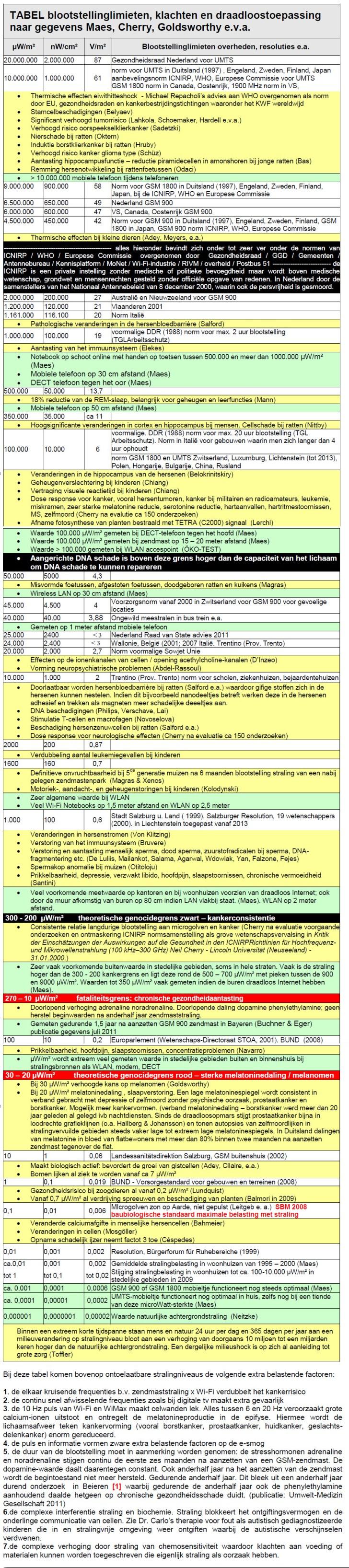 EMS blootstellingslimieten tabel