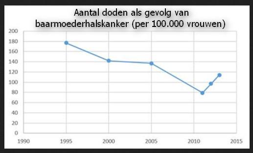 HPV statistiek Denemarken