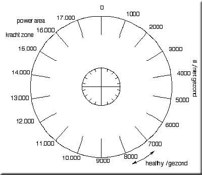 De beroemde Bovisschaal om energetisch waardes van objecten of bronnen te meten. (klik voor uitleg over de Boviswaardeschaal .pdf)