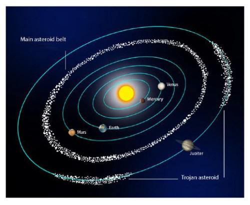 astroide gordel