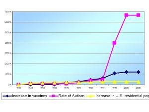 De explosieve stijging van het aantal autisme-gevallen ná de invoering van grootschalige vaccinaties. (klik op het plaatje voor de link aan het artikel met Tinus Smits)