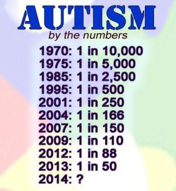 autisme tabel