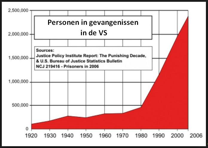 gevangen personen in VS 2006