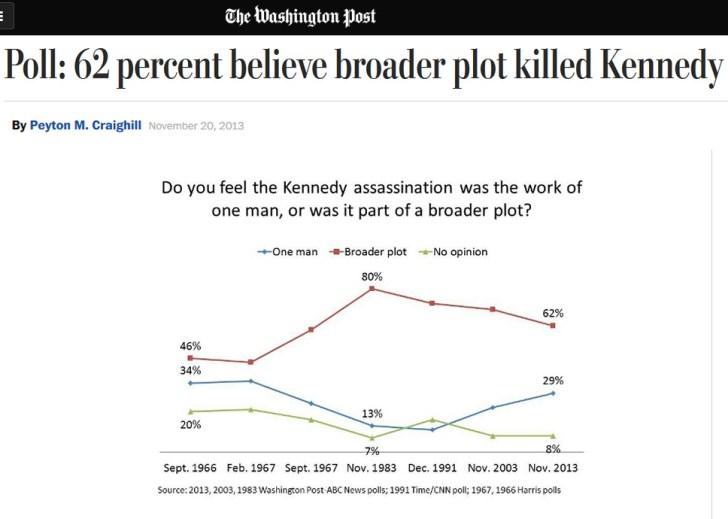 kennedy-poll-washington-post