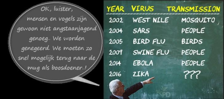 virusdrager angst