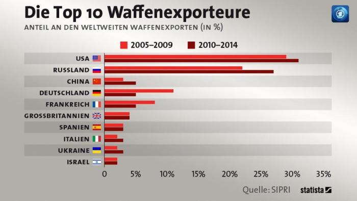 wapenexporteurs