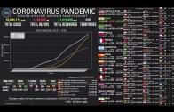 [LIVE] Coronavirus Pandemic: Real Time Dashboard, World Maps, Charts, News