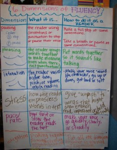 Fluency anchor chart also clarke michael reading charts rh wappingersschools