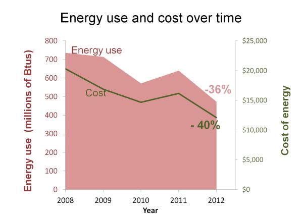 Graph Energy Efficient Windows