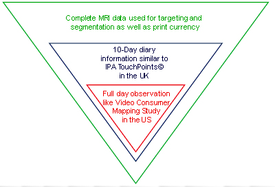 MBI Micro Data