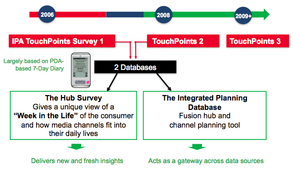 MBI IPA TouchPoints