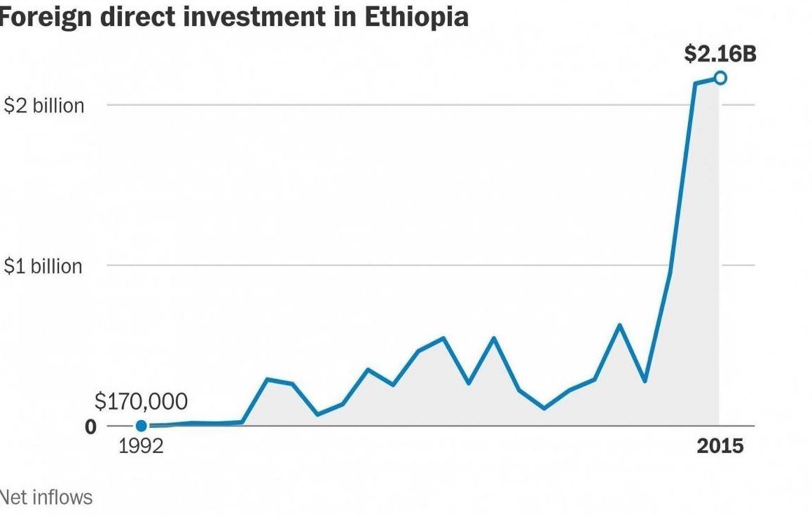Investors shy away from Ethiopia in the wake of violent