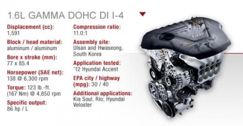 hight resolution of hyundai s small engine big overachiever