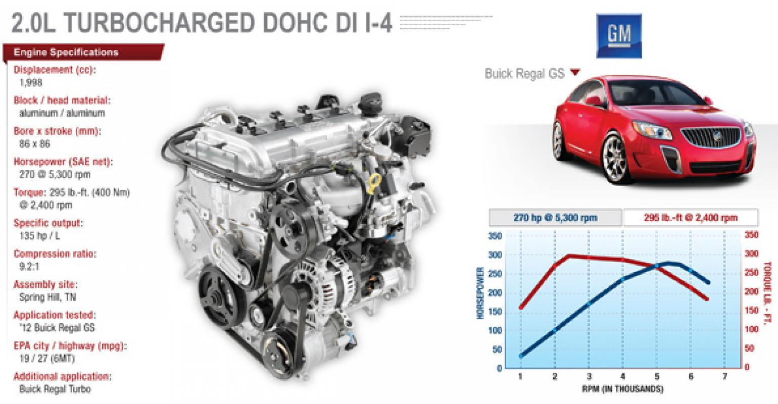 small resolution of buick regal gs turbo beats everyone in output