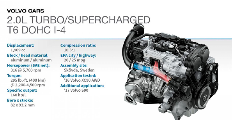 medium resolution of 2016 winner volvo xc90 t6 2 0l turbo super 4 engines