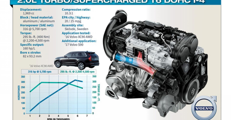 small resolution of volvo s award winning t6 engine part of bold powertrain strategy chrysler pt cruiser engine diagram volvo