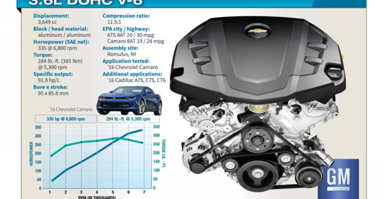 hight resolution of innovation refinement distinguish gm s 3 6l v 6 engines