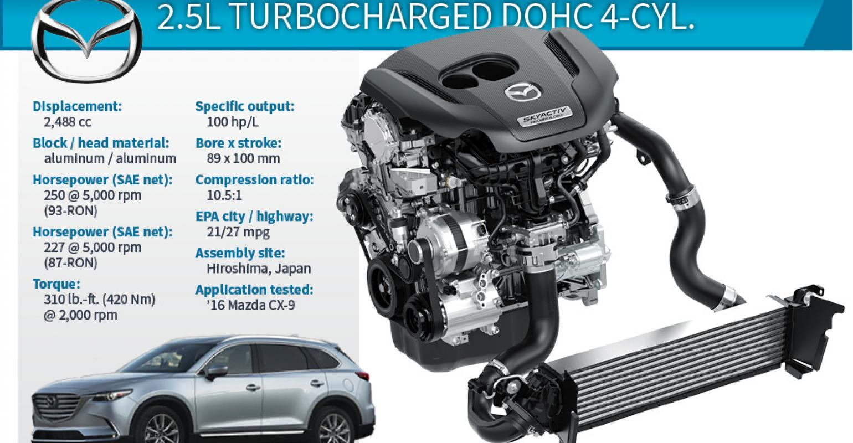 medium resolution of 2017 wards 10 best engines winner mazda cx 9 2 5l dohc turbo 4 87 mazda 4cyl engine diagram