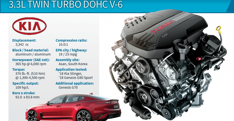 2018 winner kia stinger 3 3l twin turbo v 6 engines [ 1540 x 800 Pixel ]