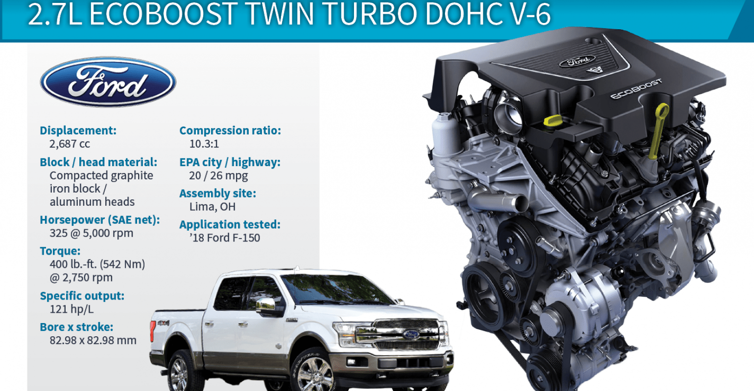 medium resolution of 2018 winner ford f 150 2 7l ecoboost twin turbo v 6
