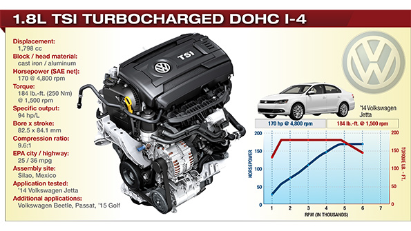 Ford 3 0l Engine Diagram 2014 Winner Vw 1 8l Tsi Turbocharged Dohc I 4 Wardsauto