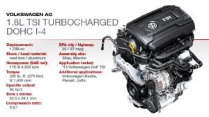 2015 Winner: VW 18L Turbocharged DOHC 4Cyl | WardsAuto