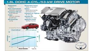Toyota Puts Fun in Functionality With New Prius | WardsAuto