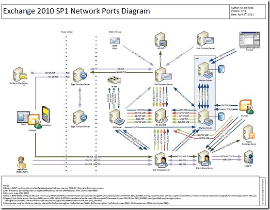 clustering in sql server 2008 with diagram ktm 450 exc wiring crayonbox exchange 2010 sp1 network ports   ward vissers