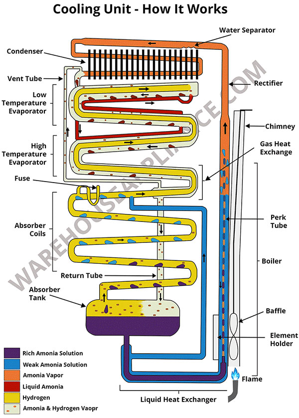 ammonia cooling system diagram crf50 wiring propane fridge functions and how they work