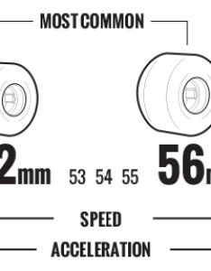 Skateboard wheels diameter also buying guide warehouse skateboards rh warehouseskateboards