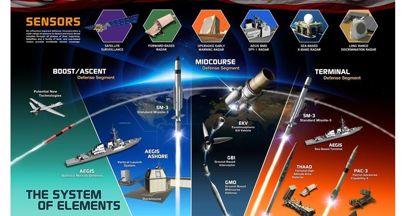 US DOD Ballistic Missile Defense Agency Graphic