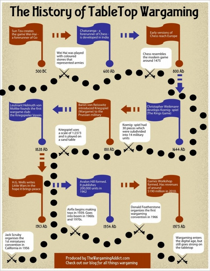 Infographie - History of wargaming