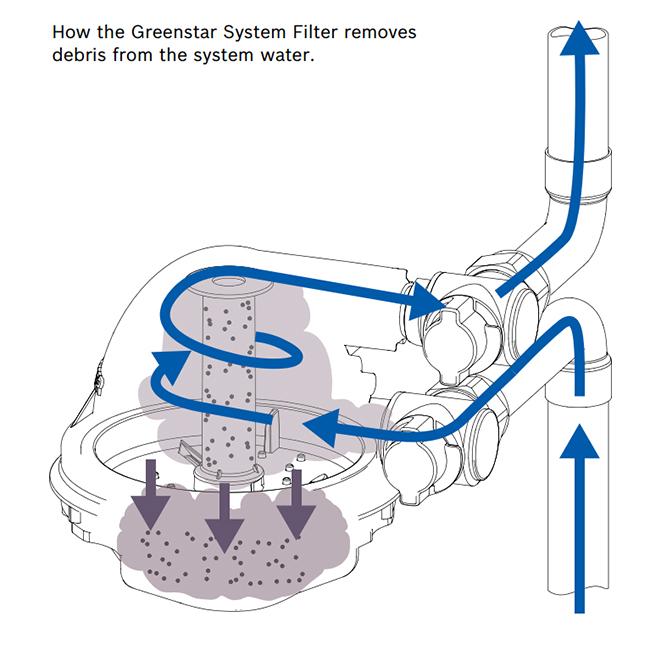 worcester system boiler wiring diagram energy level of co greenstar best bosch shahsramblings